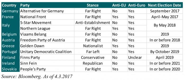 EuroElections_chart1