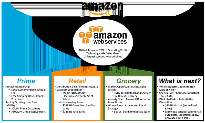 Amazon_chart1_wordpress